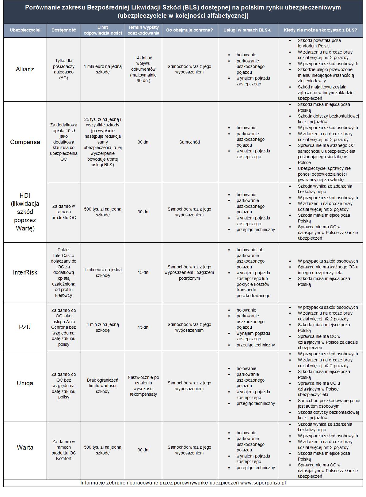 3. Tabela BLS