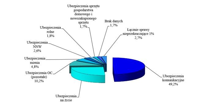 8. Wykres - skargi