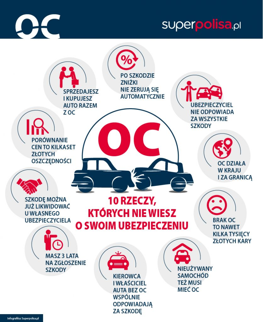 infografika_OC samochodu. 10 rzeczy ktorych mozesz nie wiedziec o swojej polisie