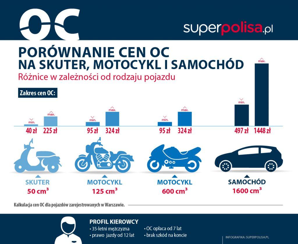 Infografika_ceny OC dla skuterów i motocykli