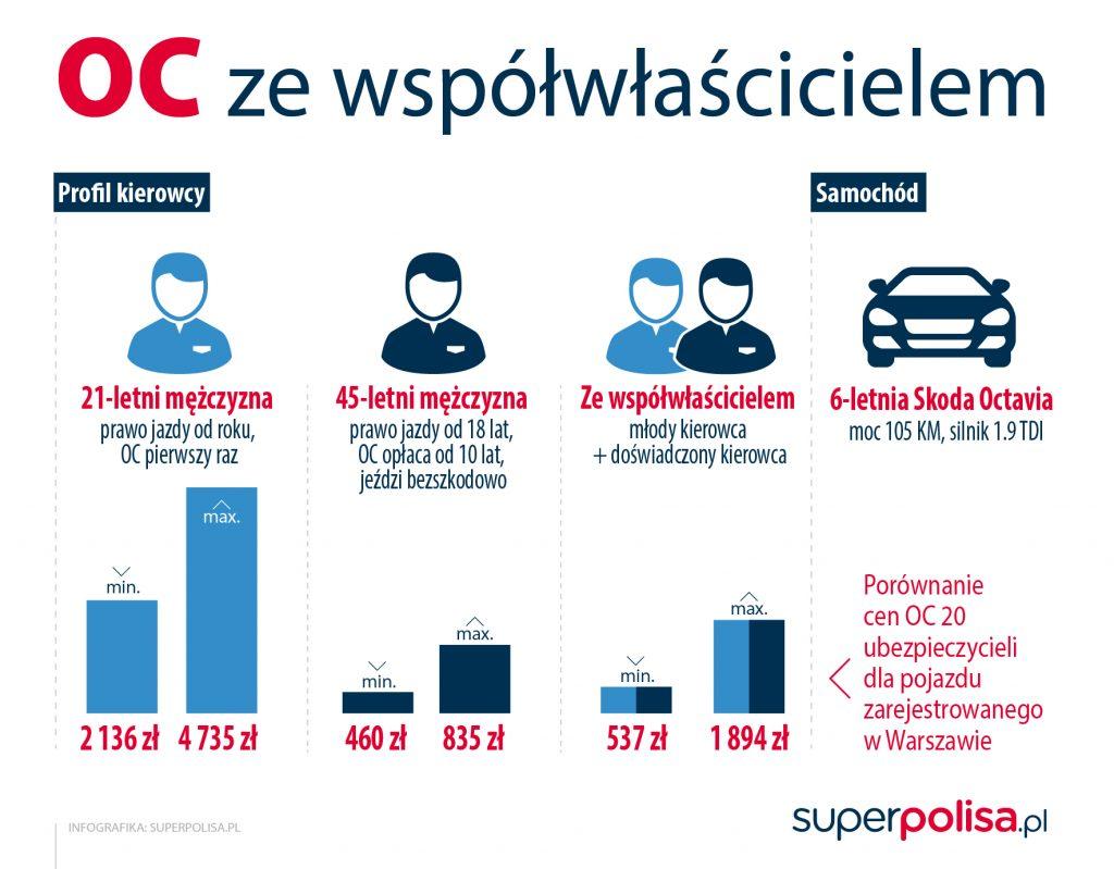 infografika_OC ze wspolwlascicielem