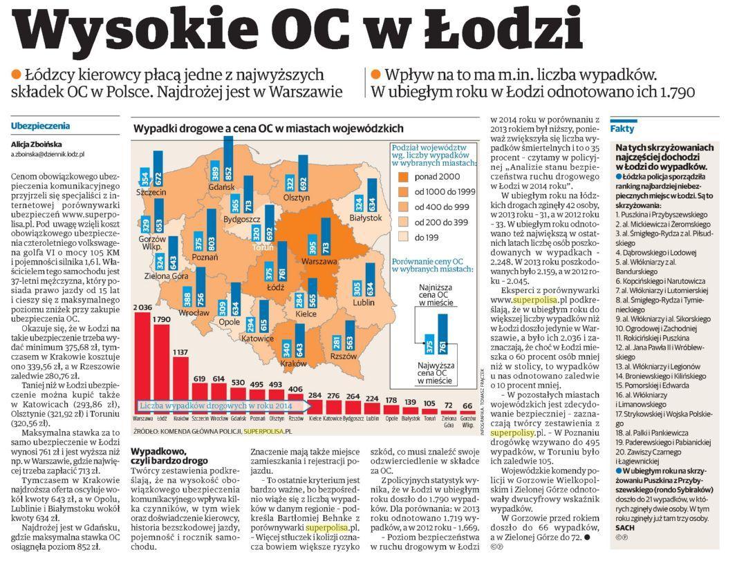 """""""Wysokie OC w Łodzi"""" – Dziennik Łódzki"""