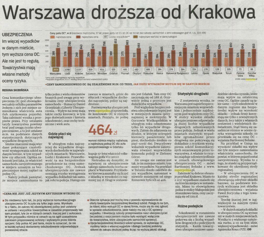 """""""Warszawa droższa od Krakowa"""" – Rzeczpospolita"""