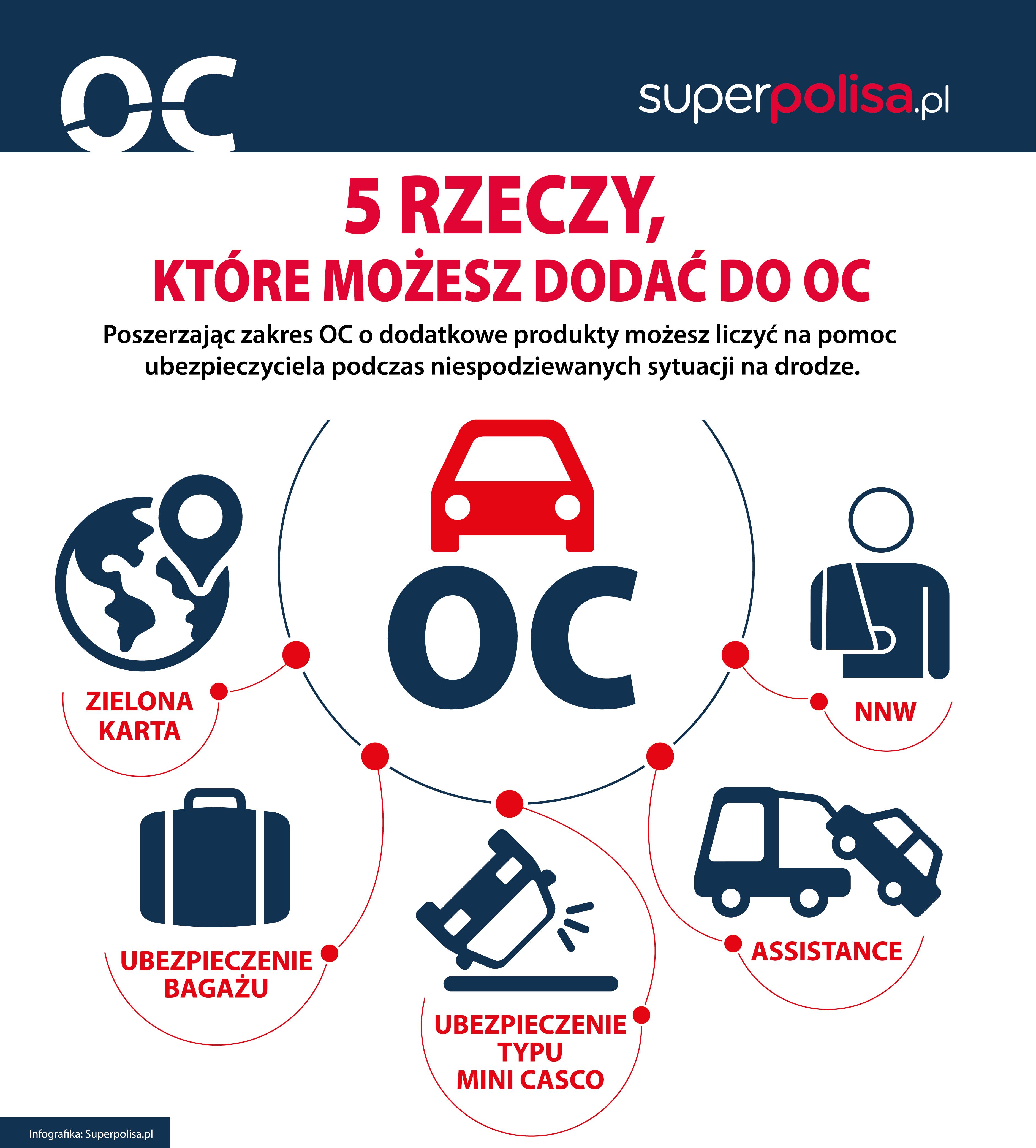infografika_dodatki do OC 5
