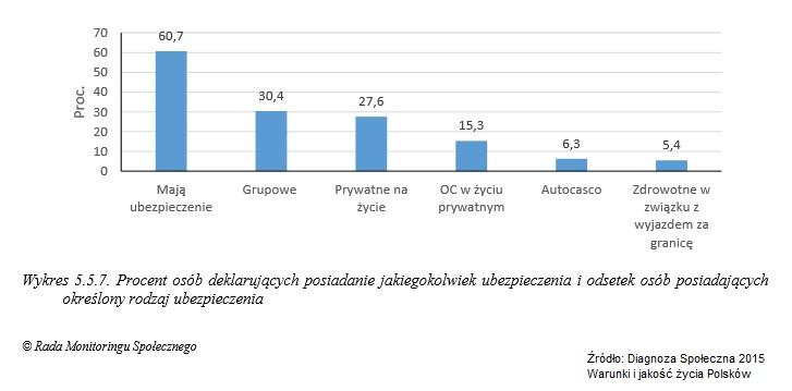 3. Diagnoza Społeczna 2015 - wykres